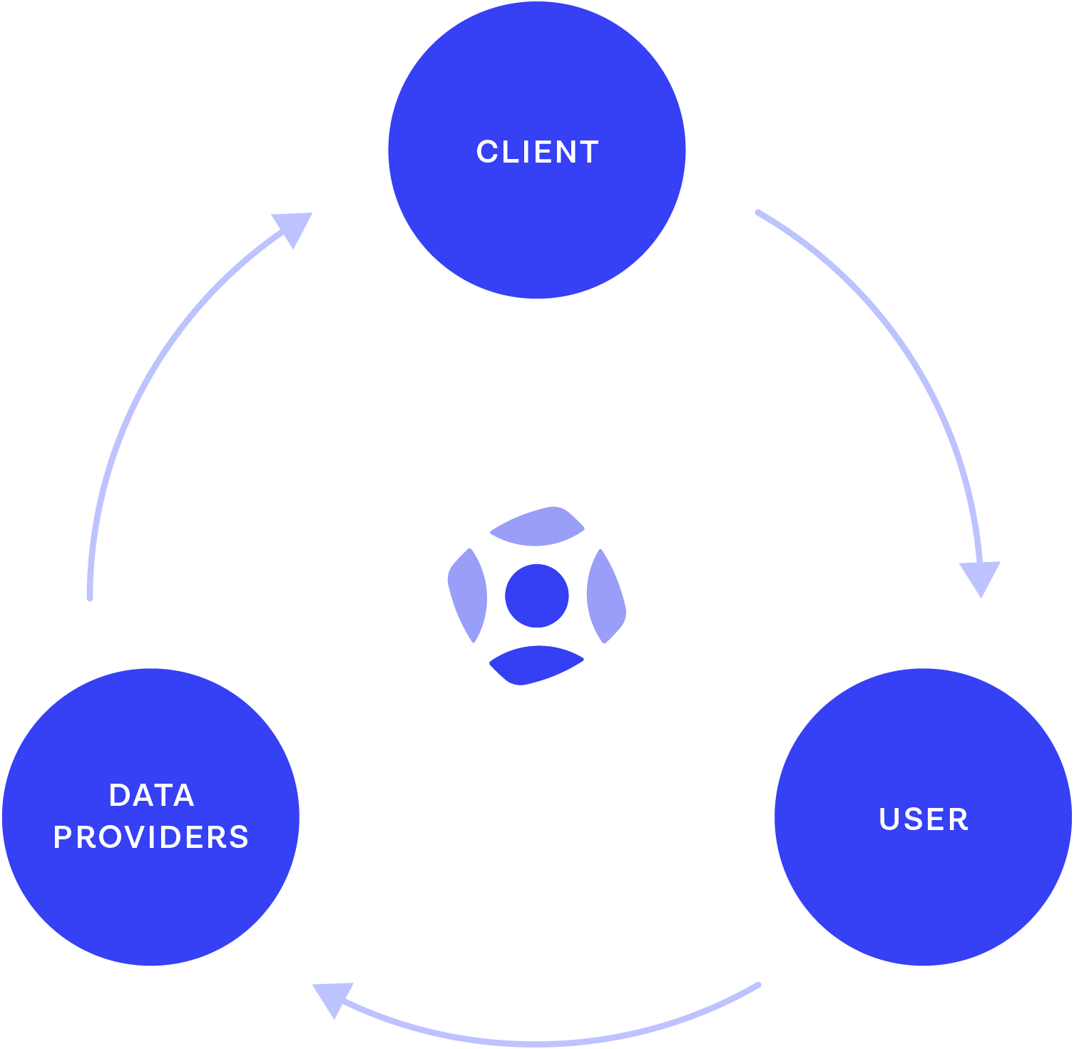 Onfido, Client, User, Data Providers